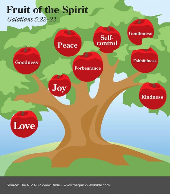 Berubah dan Berbuahlah – Menjadi Serupa Dengan Kristus